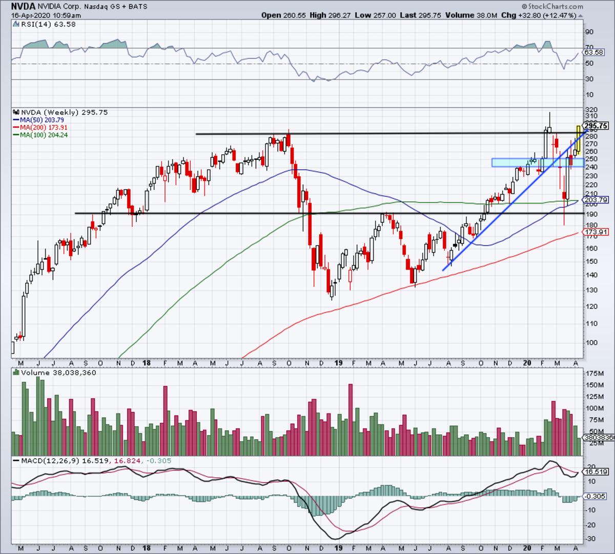 Weekly chart of Nvidia stock.