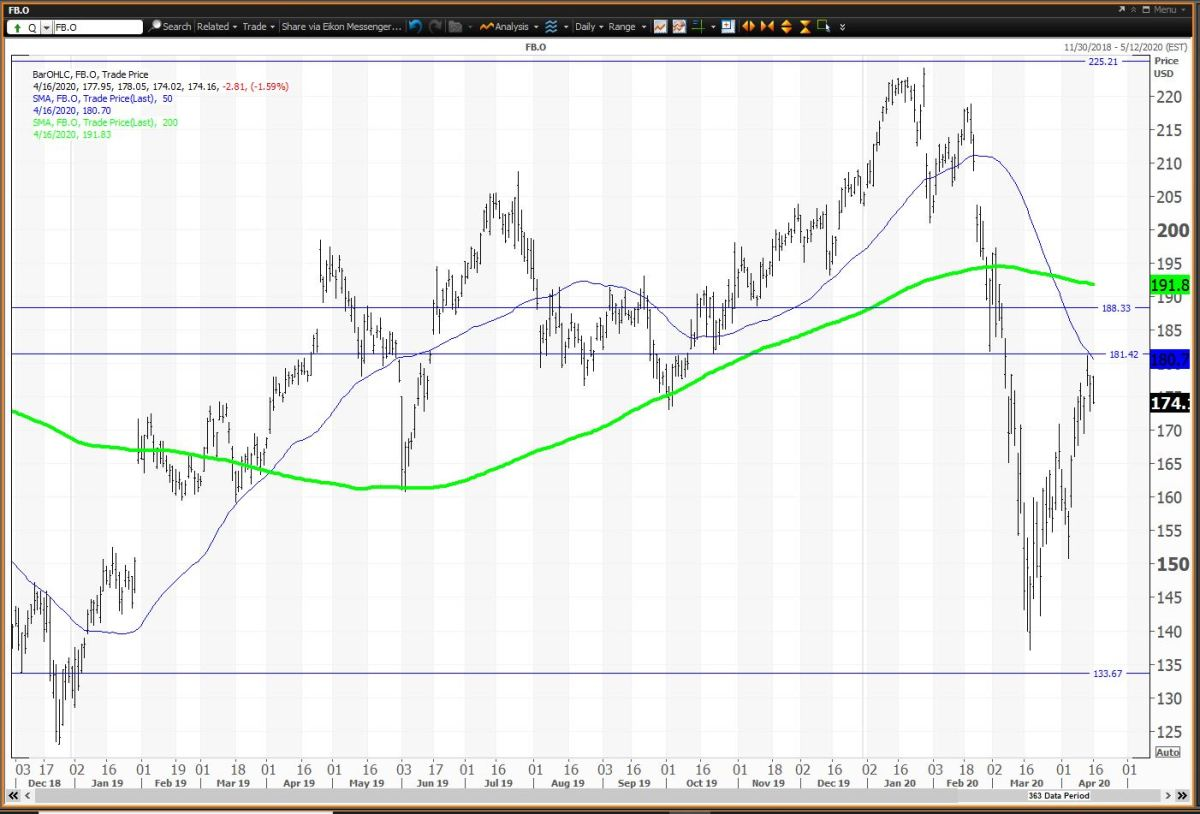 The Daily Chart for Facebook