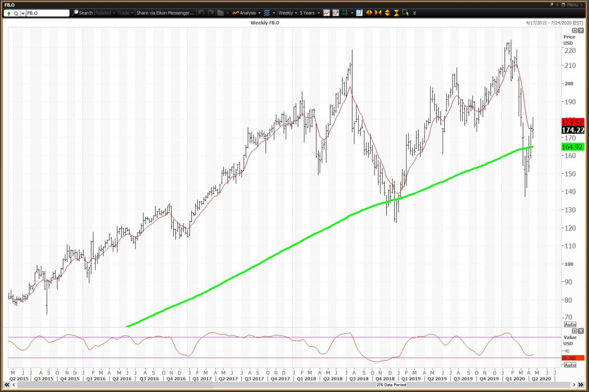 The Weekly Chart for Facebook