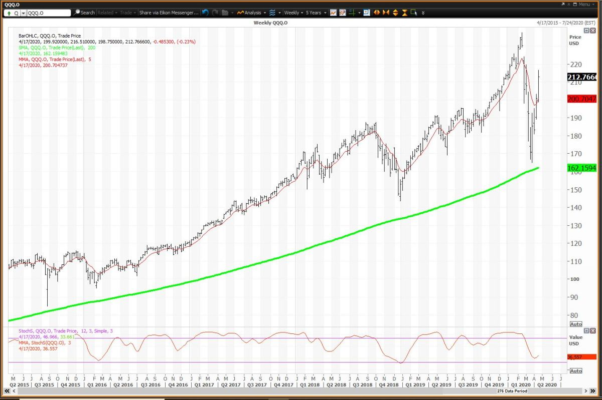 Thw Weekly Chart for QQQs
