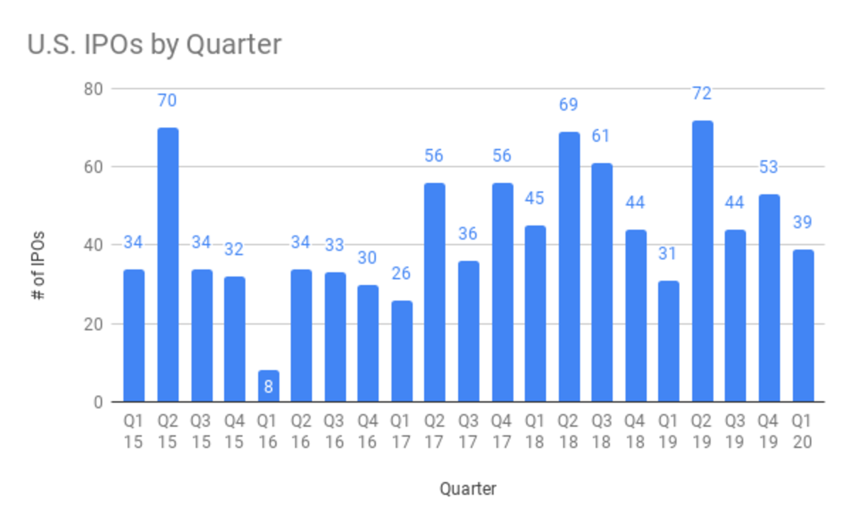 U.S. IPOs by Quarter: Q2 2015 to Q1 2020