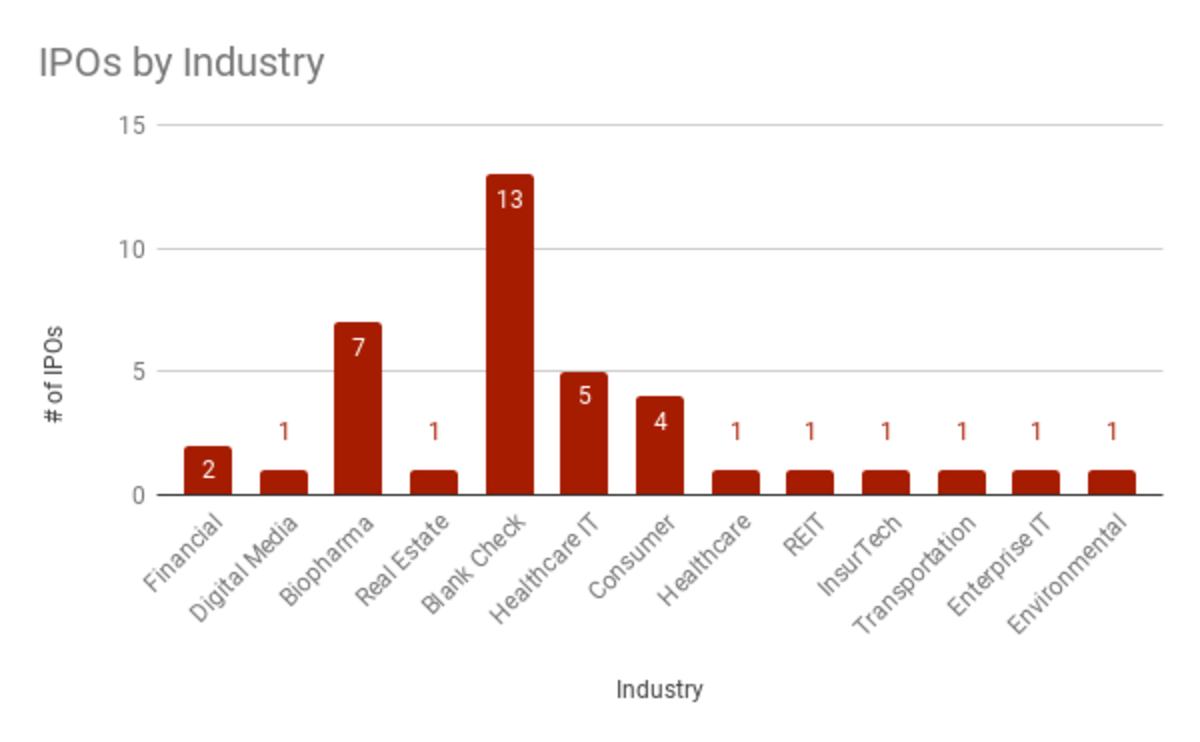 Q1 2020 U.S. IPOs by Industry