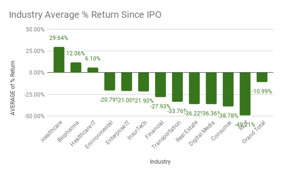 Q1 2020 Percentage Return by Industry Since IPO