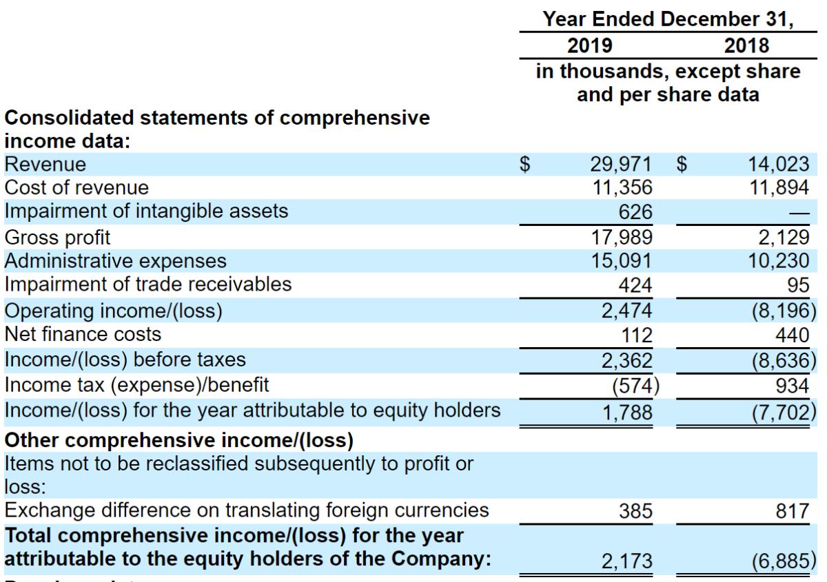 GAN Limited Profit & Loss
