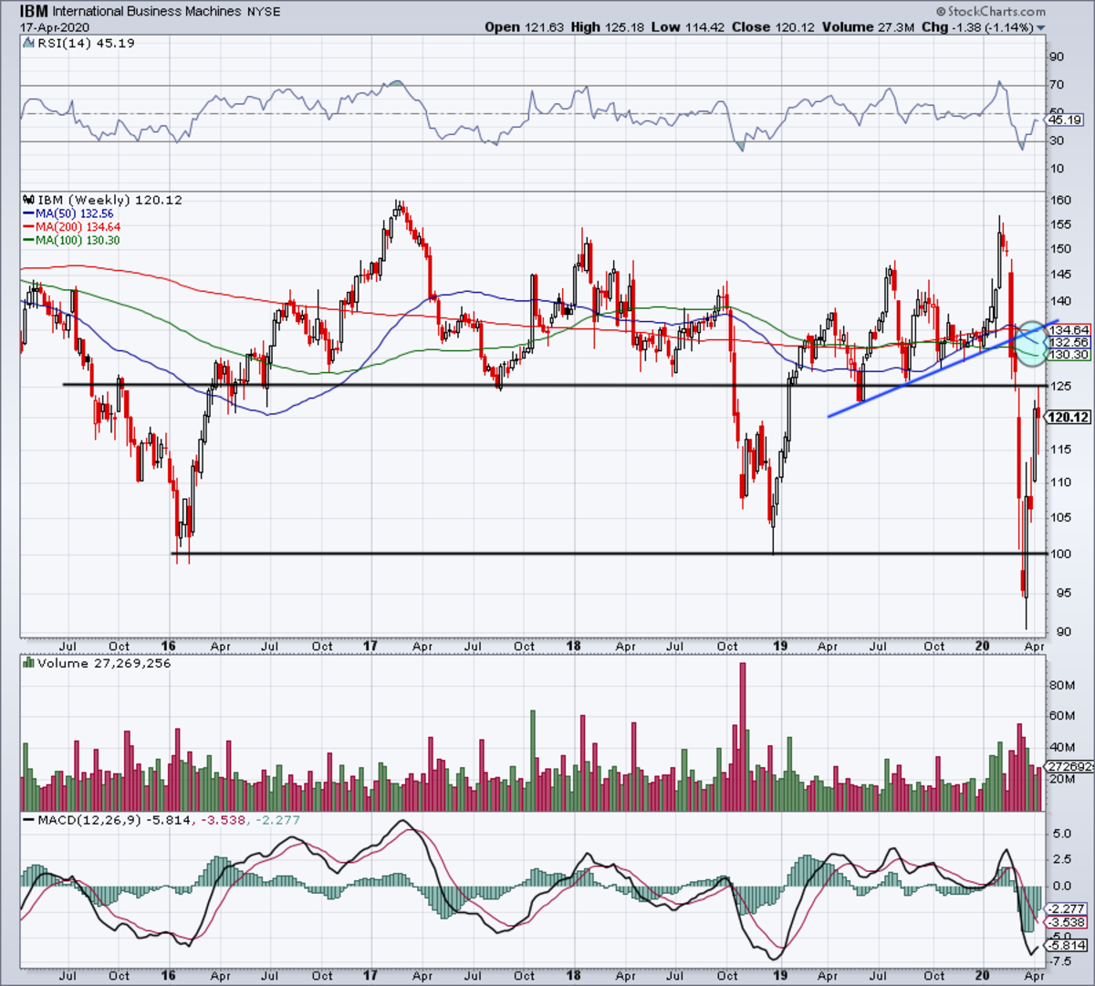 Weekly chart of IBM stock.