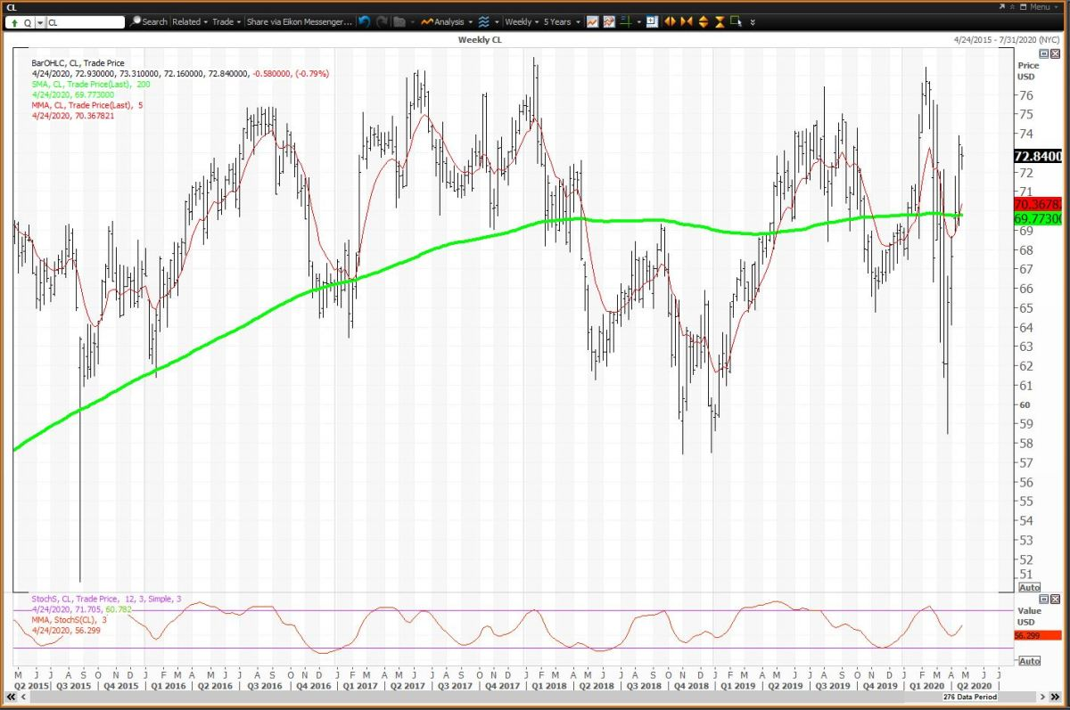 Weekly Chart for Colgate-Palmolive