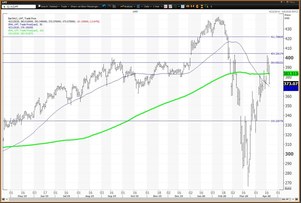 The Daily Chart for Lockheed Martin