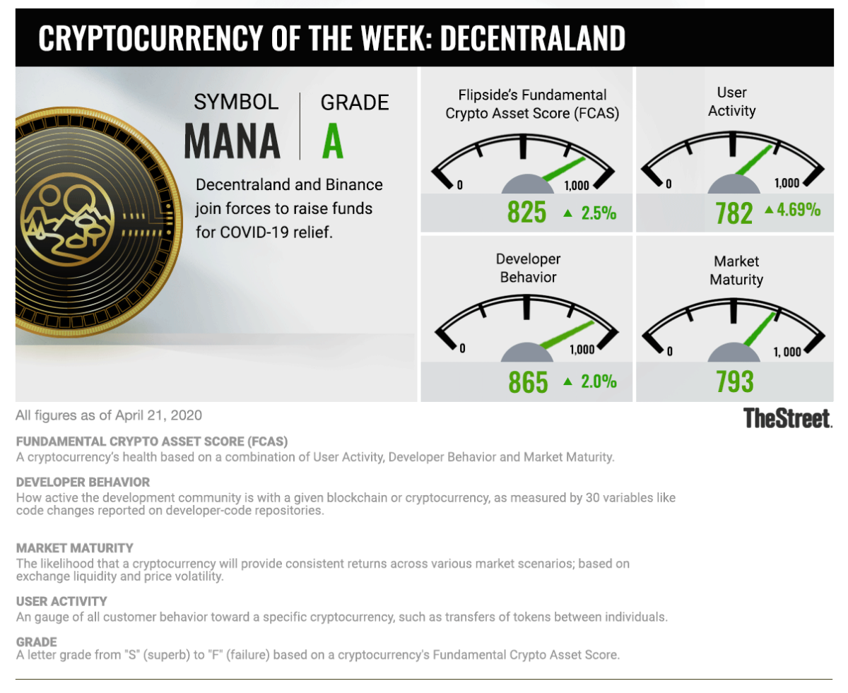 Cryptocurrency of the Week: MANA