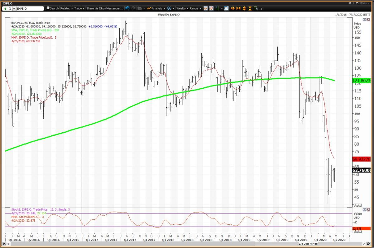 The Weekly Chart for Expedia