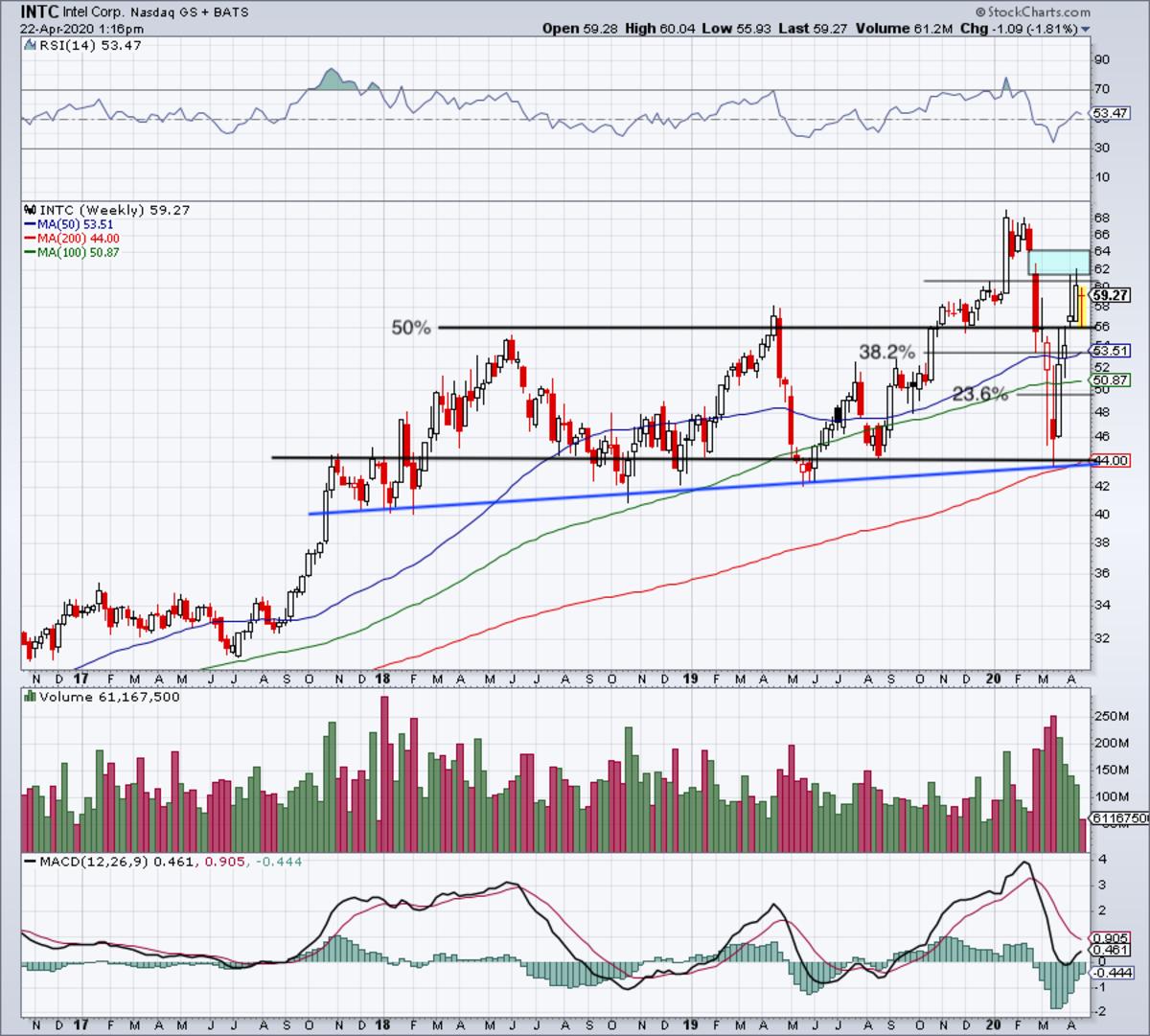 Weekly chart of Intel stock.