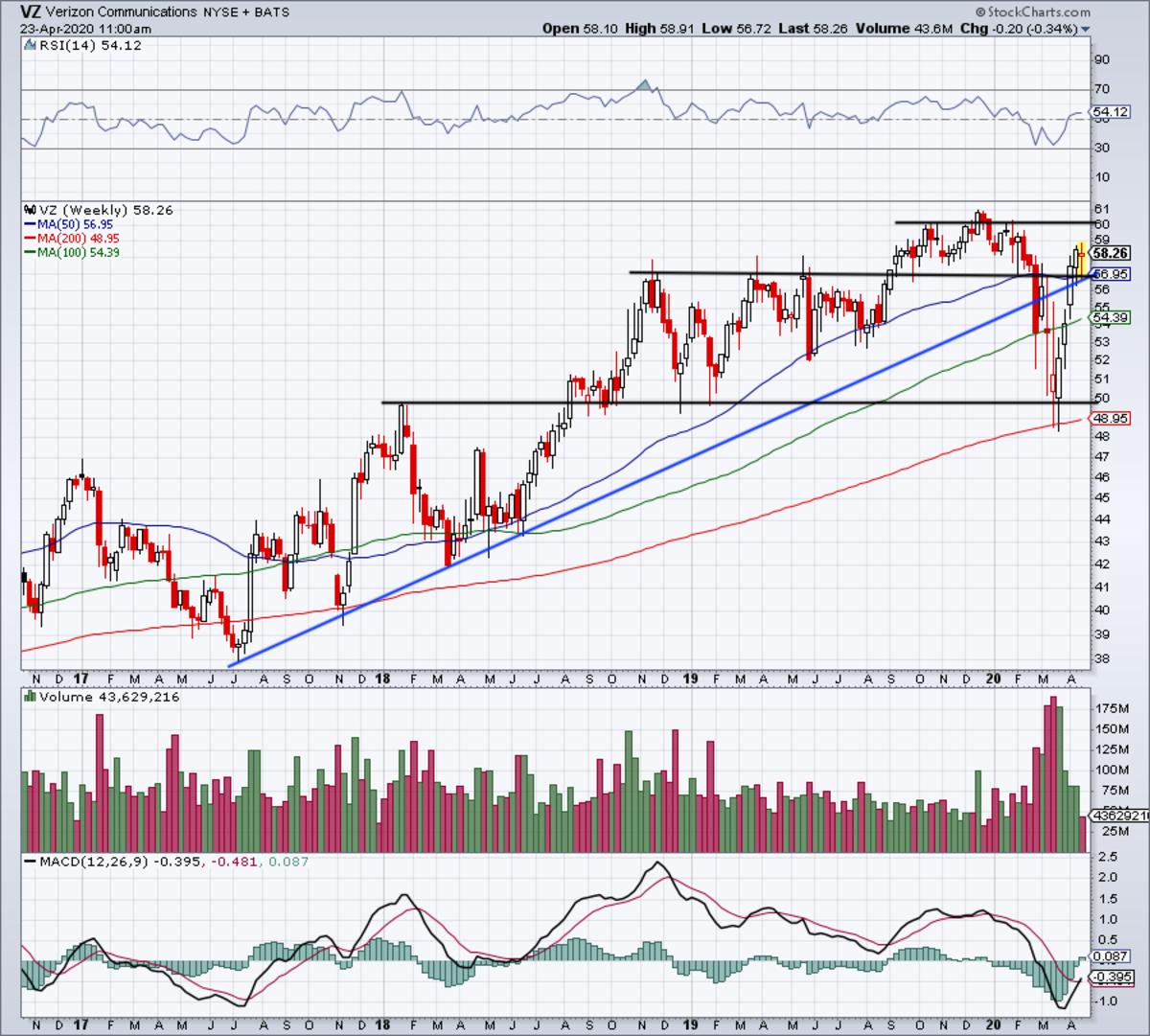 Weekly chart of Verizon stock.