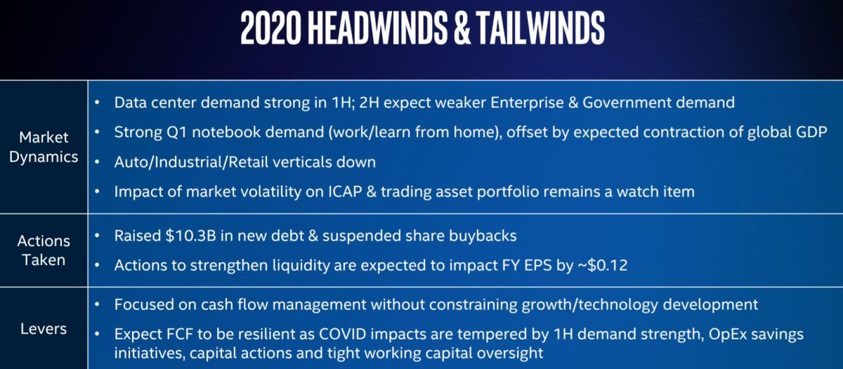 Intel's commentary about expected 2020 headwinds and tailwinds. Source: Intel.