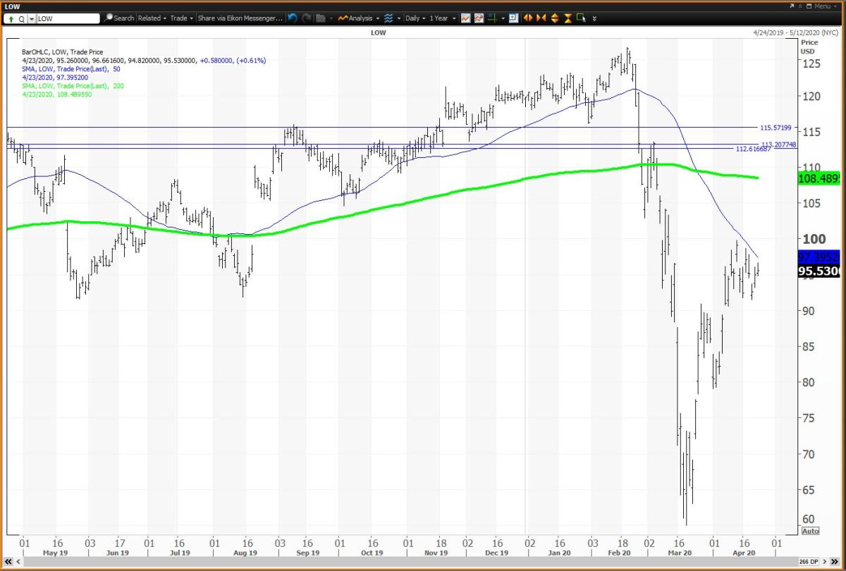 The Daily Chart for Lowe's