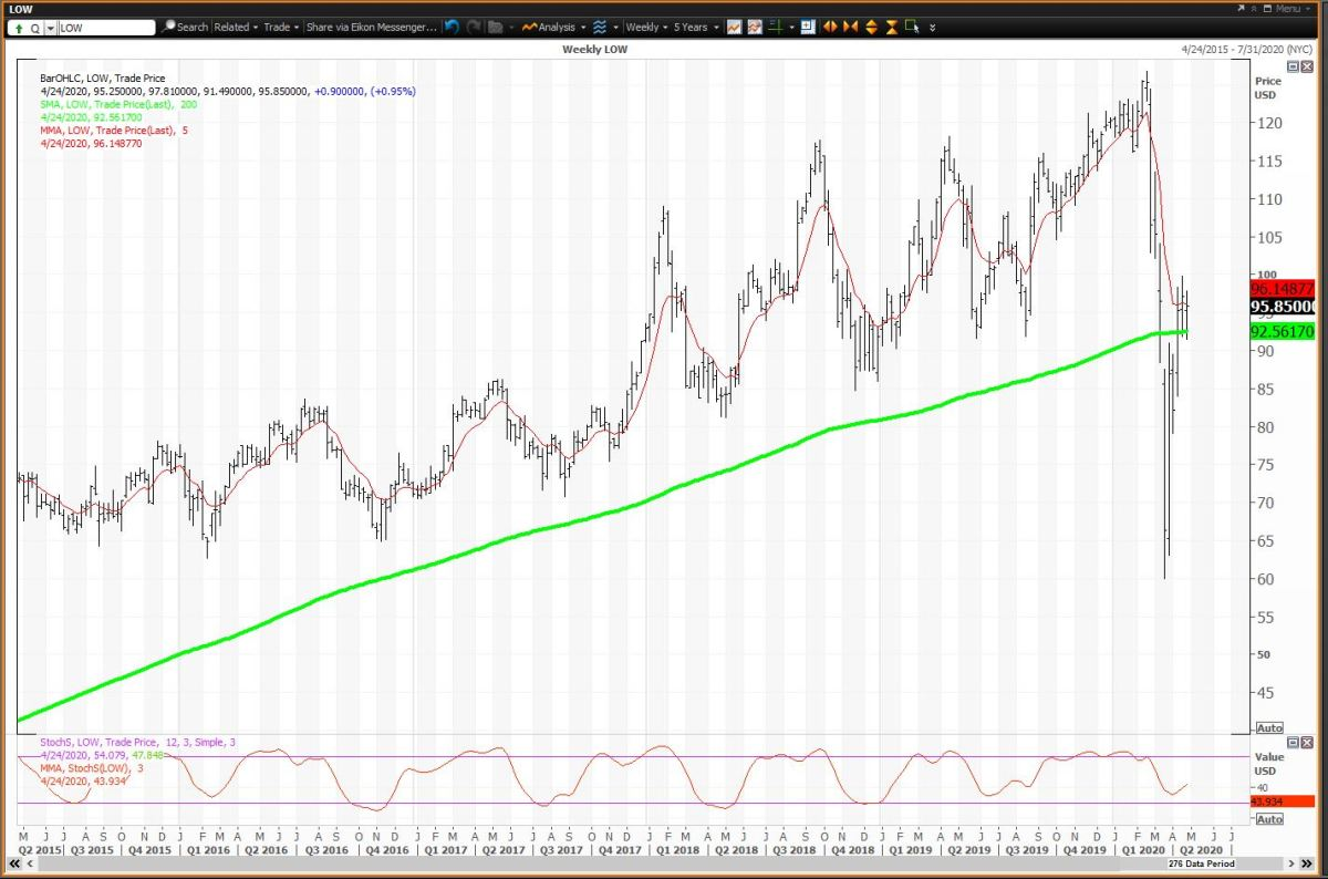 The Weekly Chart for Lowe's