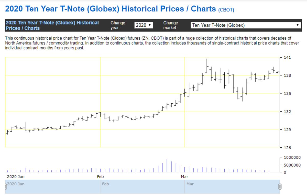 10-year chart
