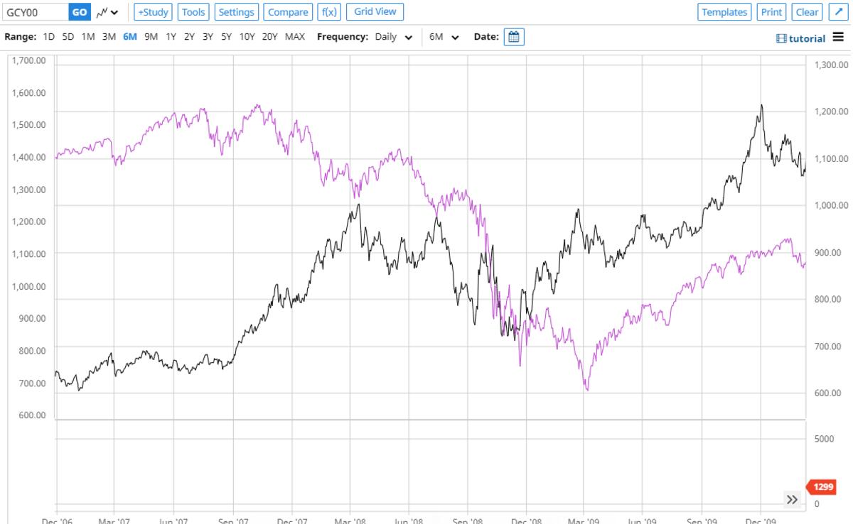 S&P Gold 2008