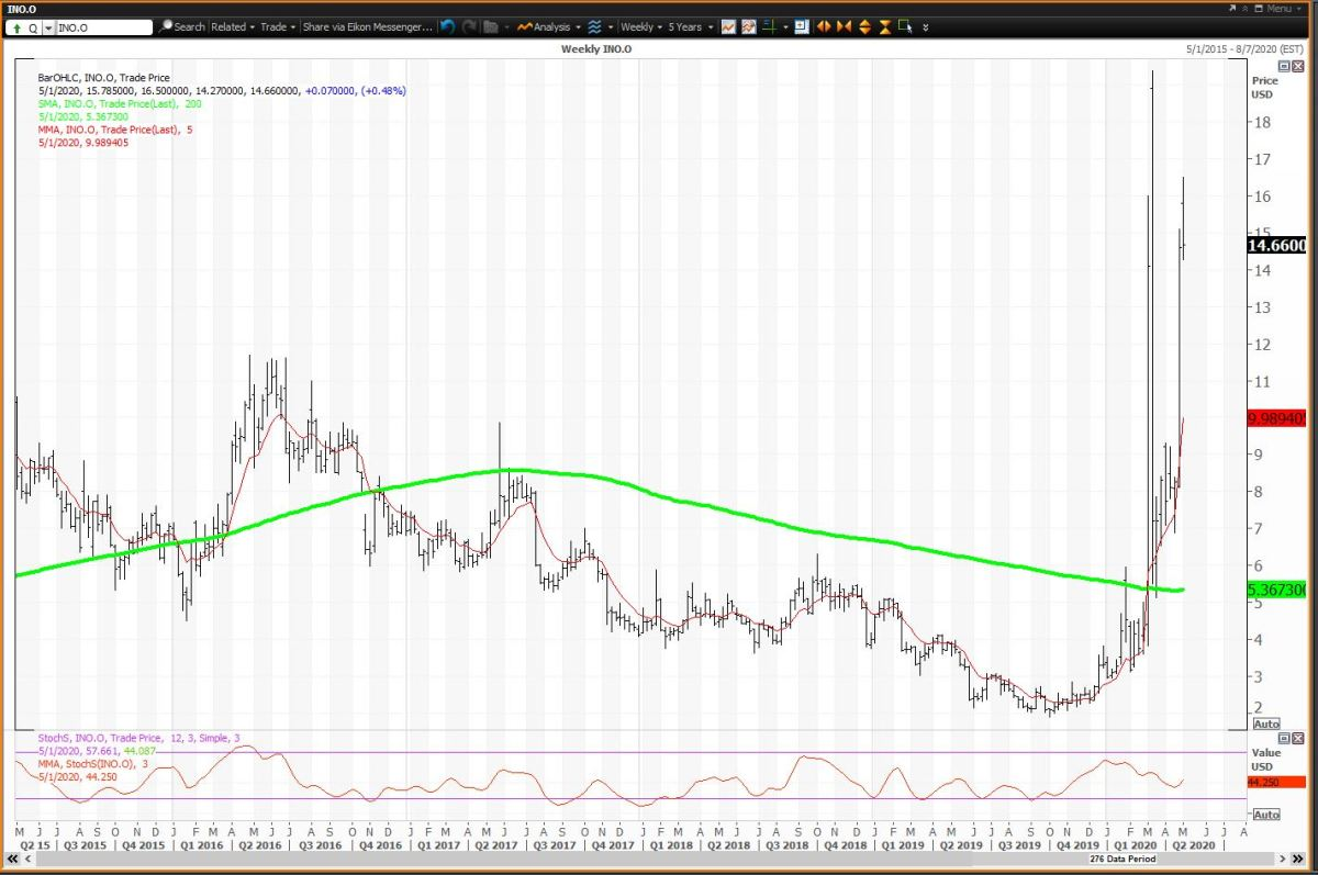 Weekly Chart for Inovio