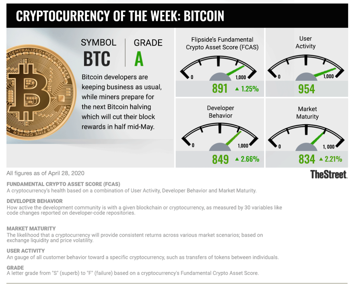Cryptocurrency of the Week: Bitcoin 042822