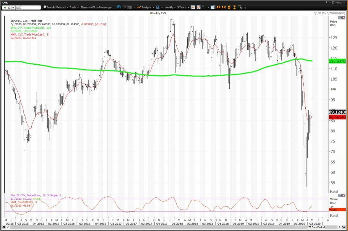 Weekly Chart for Chevron