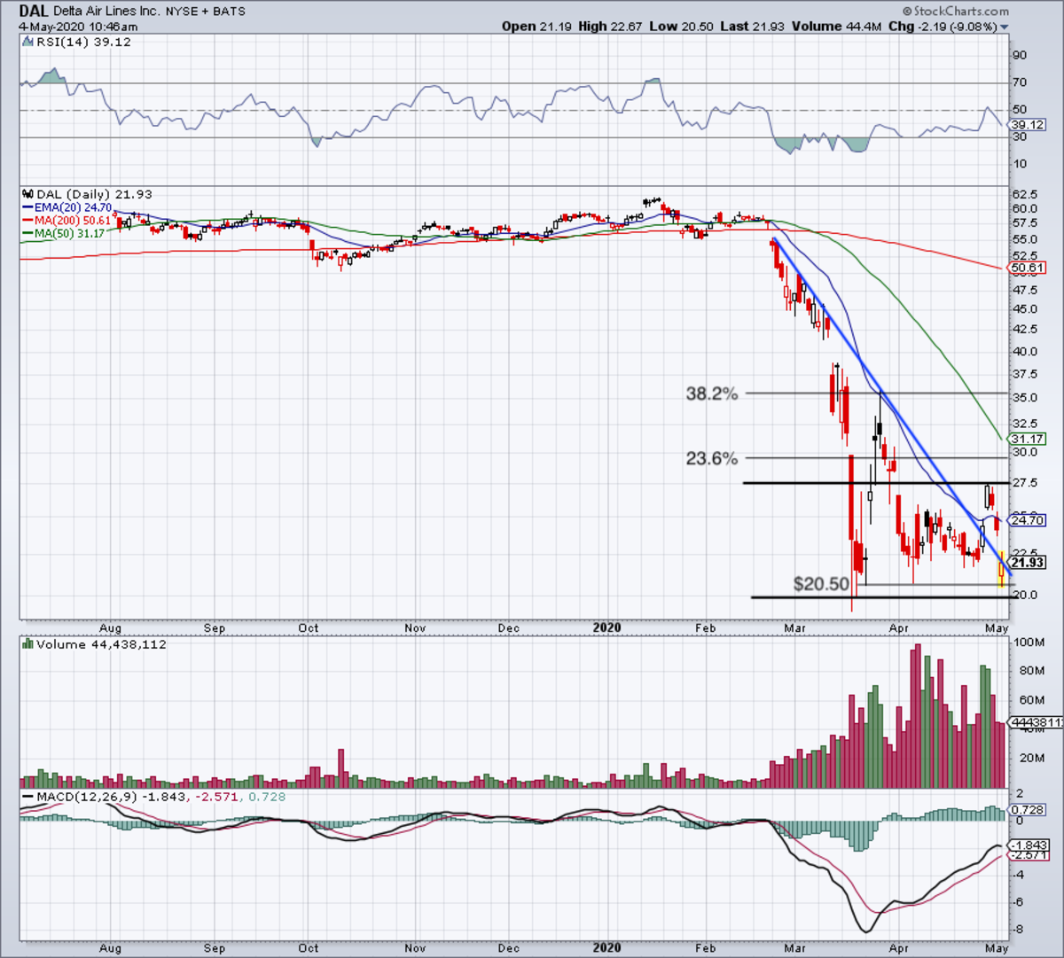 Daily chart of Delta stock.