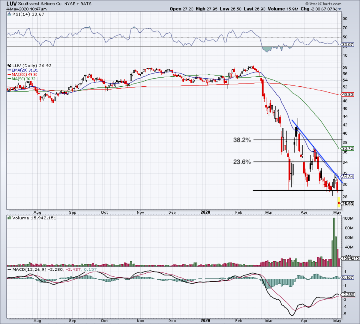 Daily chart of Southwest stock.