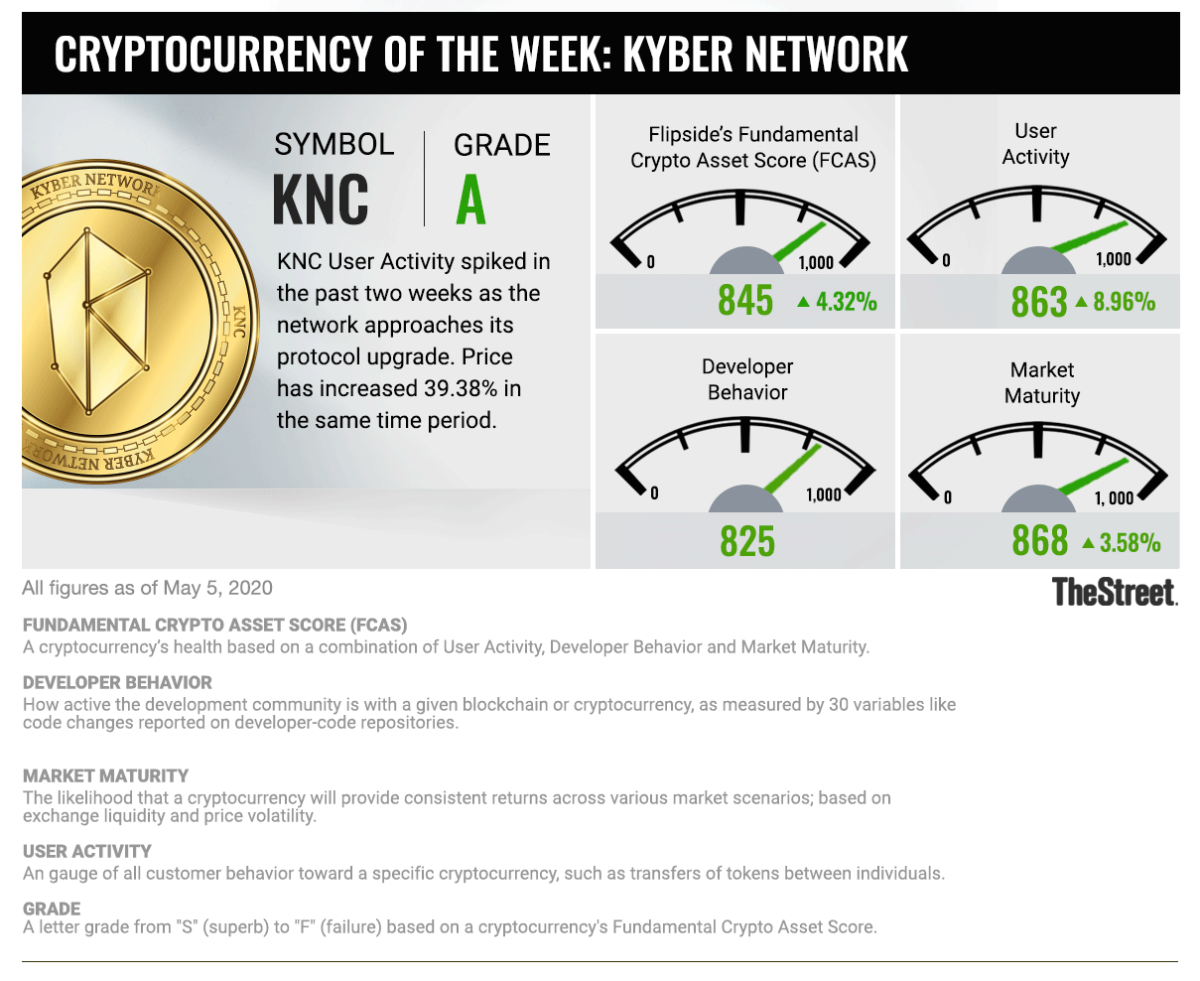 Cryptocurrency of the Week: Kyber Network