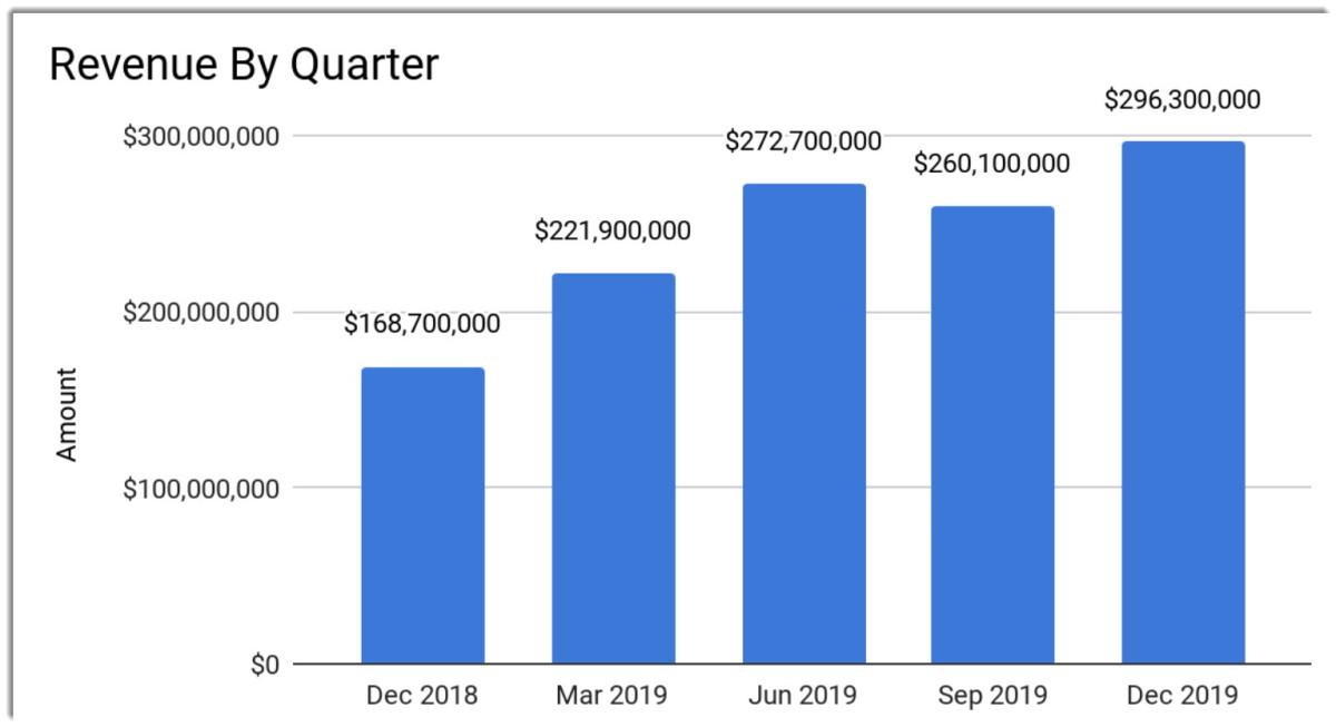 Source: Company Financials