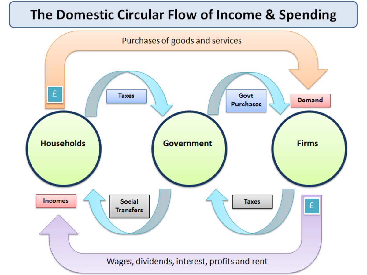 circular_flow_1