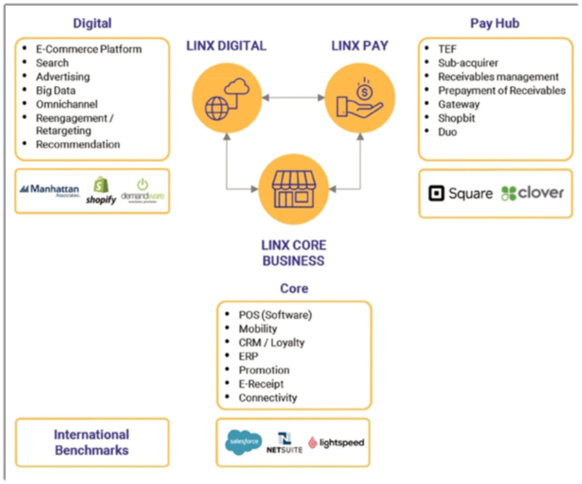 linxproducts