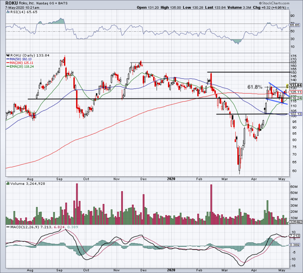 Daily chart of Roku stock.