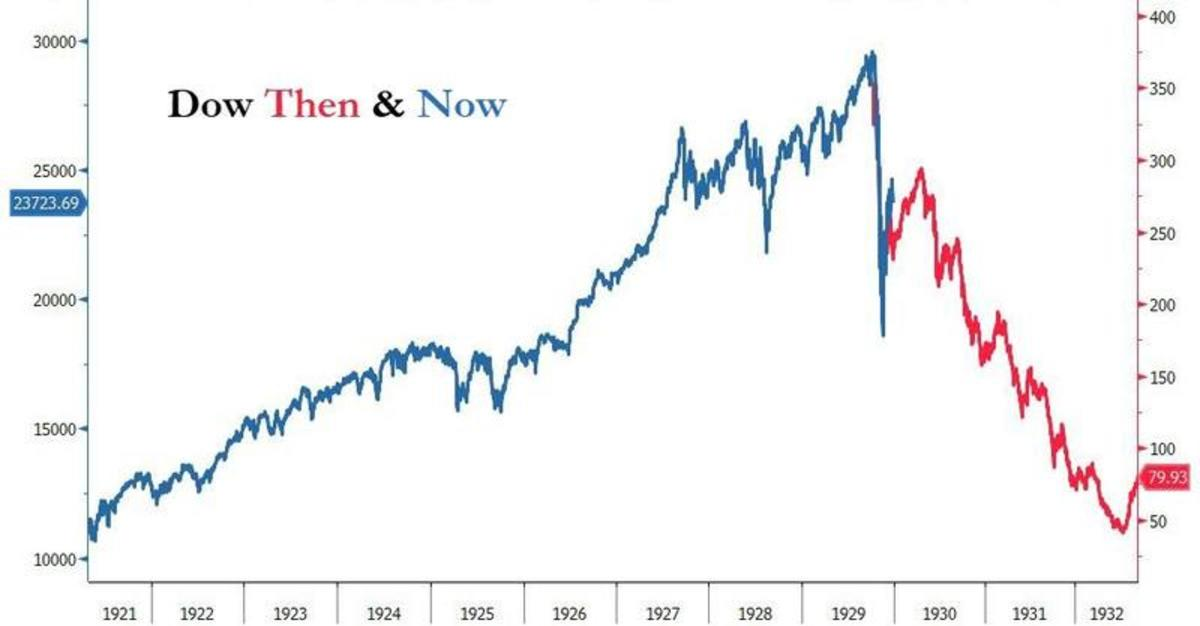 Dow then and now_0