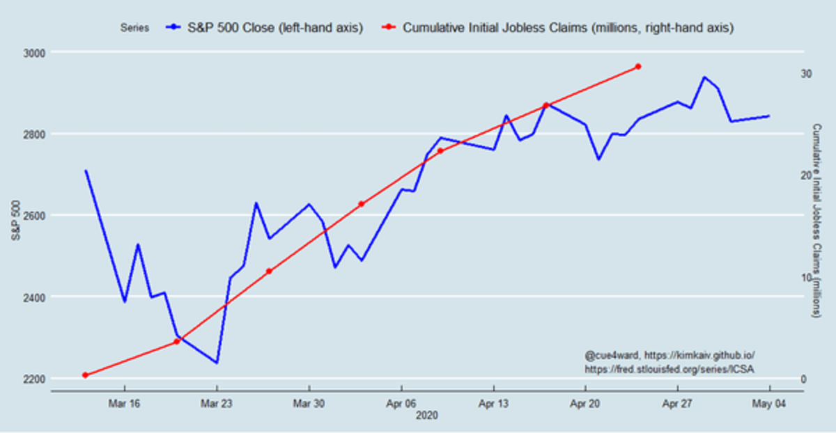 Jobless claims tracked with the S&P 500 stock index. Kim Kaivanto, Author provided