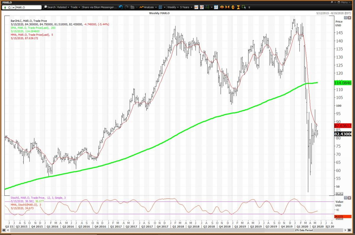 Weekly Chart for Marriott