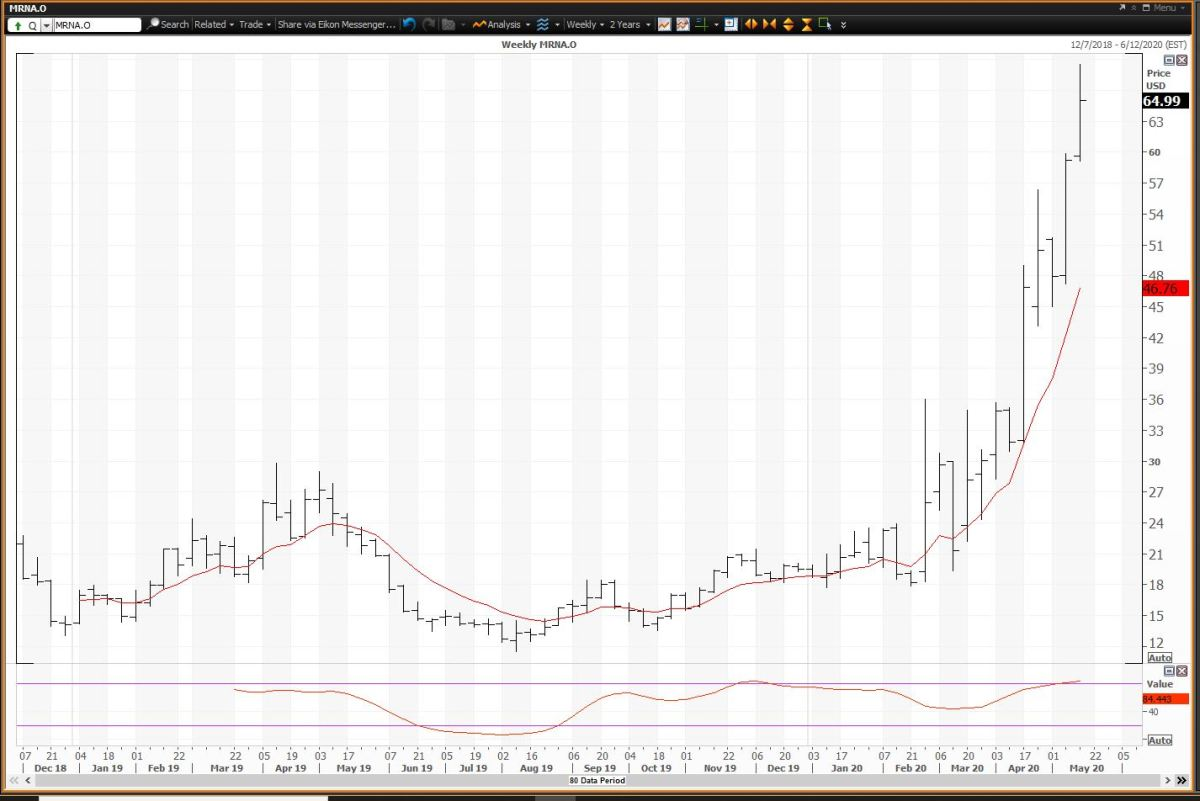 Weekly Chart for Moderna
