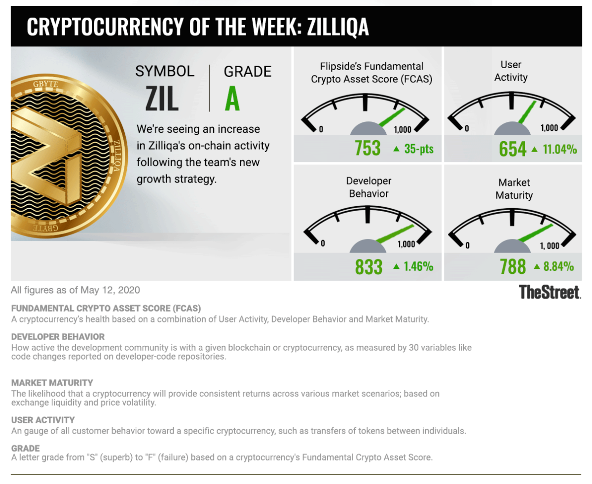 Cryptocurrency of the Week: ZIL