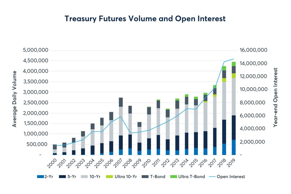 Treasuryfutures_ADV_1200x800