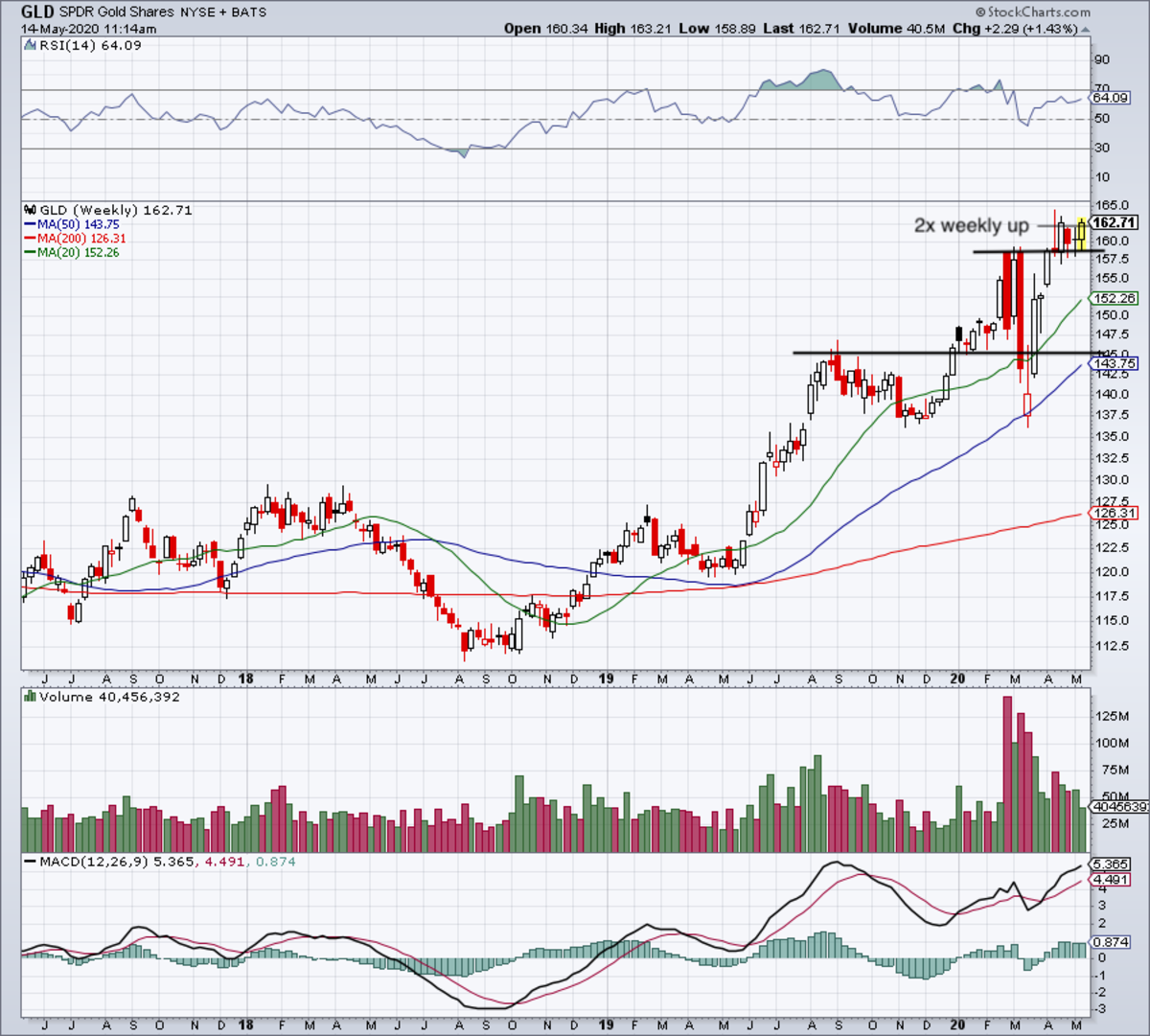 Weekly chart of the GLD ETF.