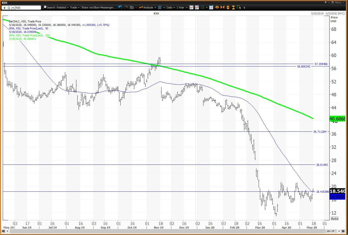 The Daily Chart for Kohl's