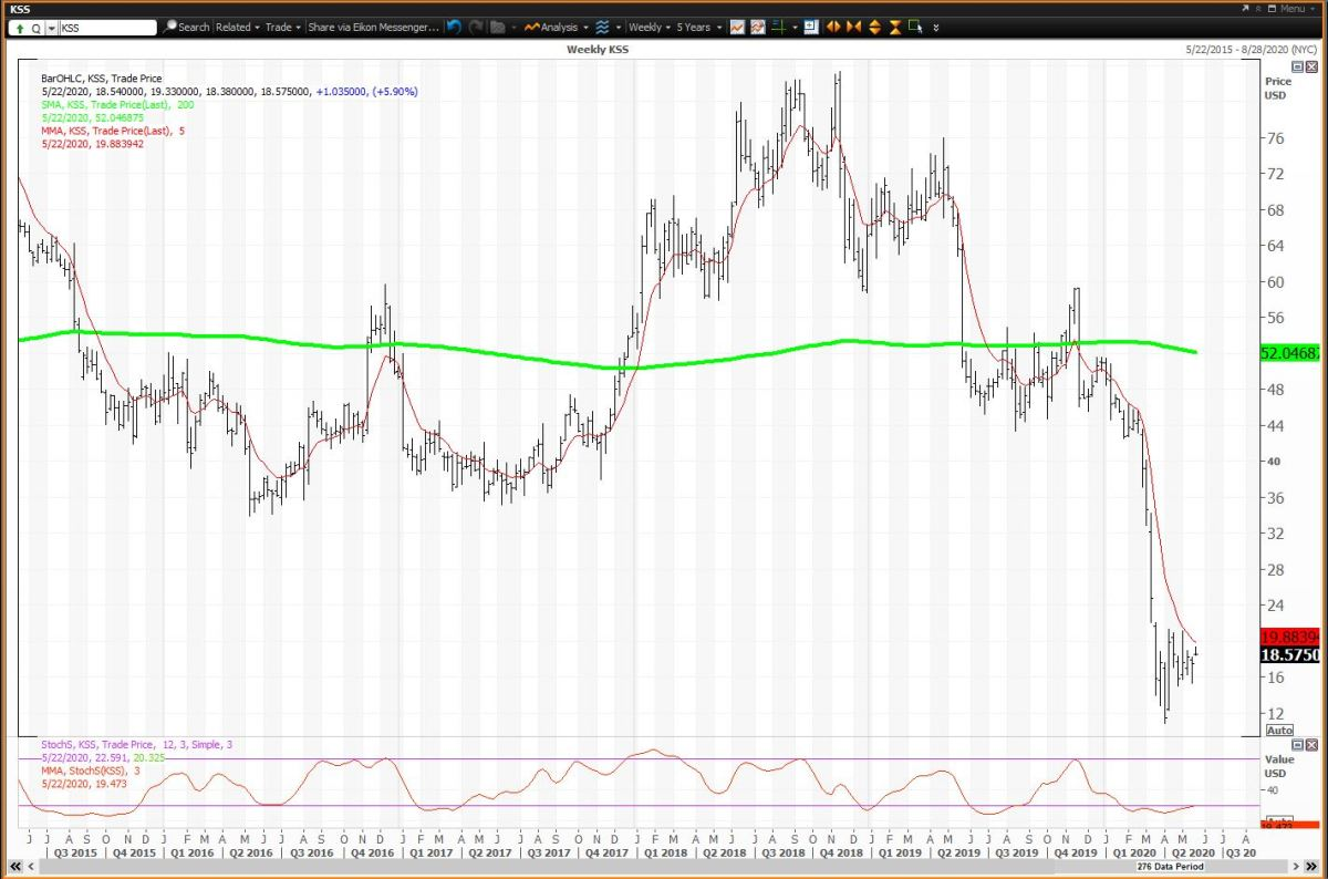 The Weekly Chart for Kohl's