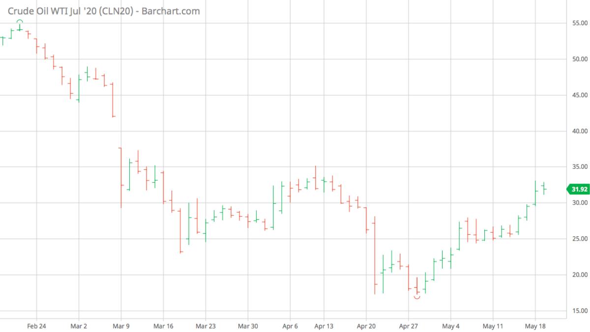 CLN20_Barchart_Interactive_Chart_05_19_2020