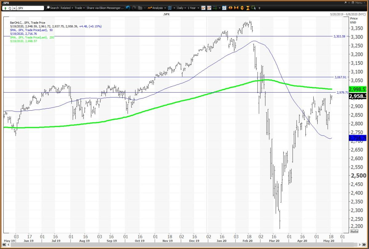 Daily Chart for the S&P 500