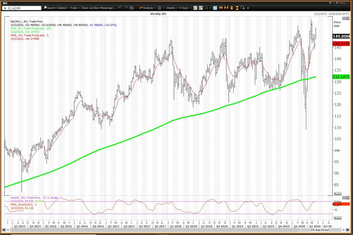 Weekly Chart for JNJ
