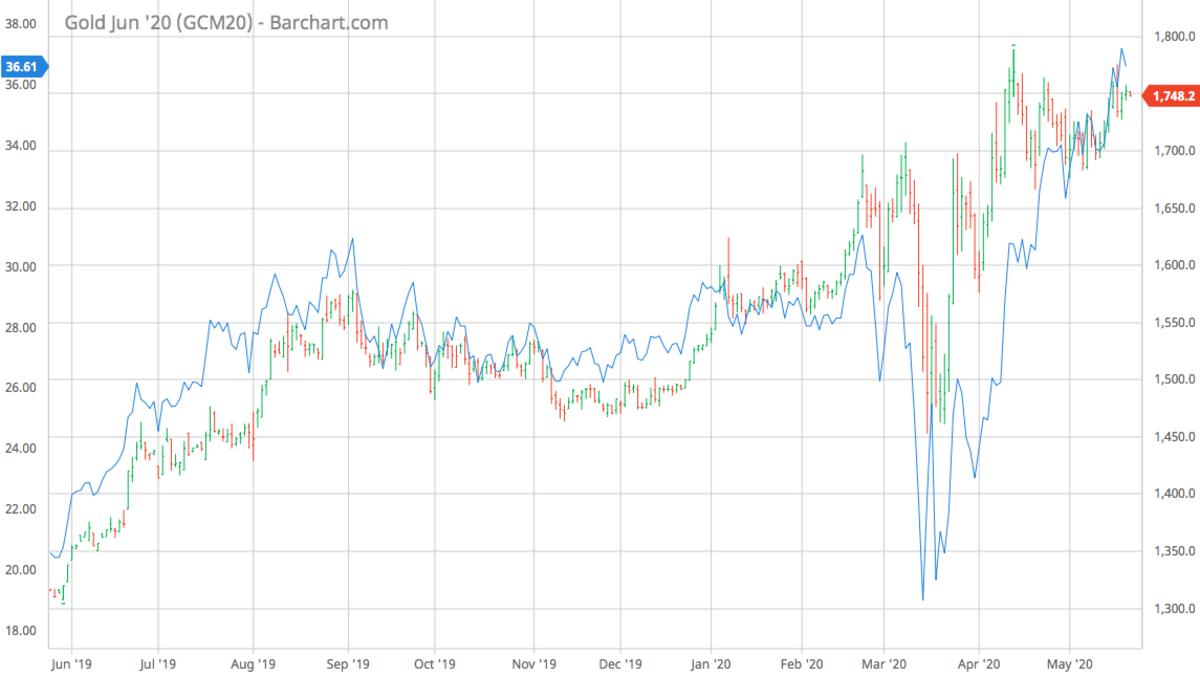 GCM20_Barchart_Interactive_Chart_05_20_2020-2