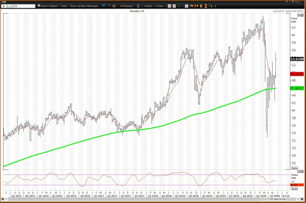 Weekly Chart for TJX