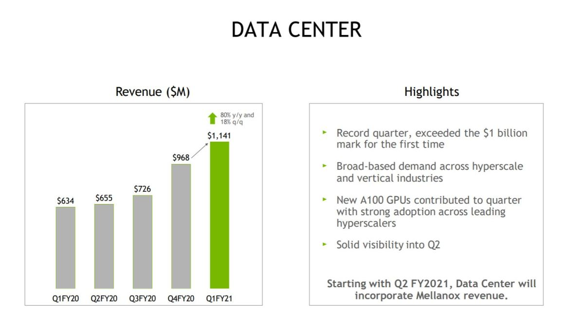 Nvidia's April quarter Data Center segment performance. Source: Nvidia.