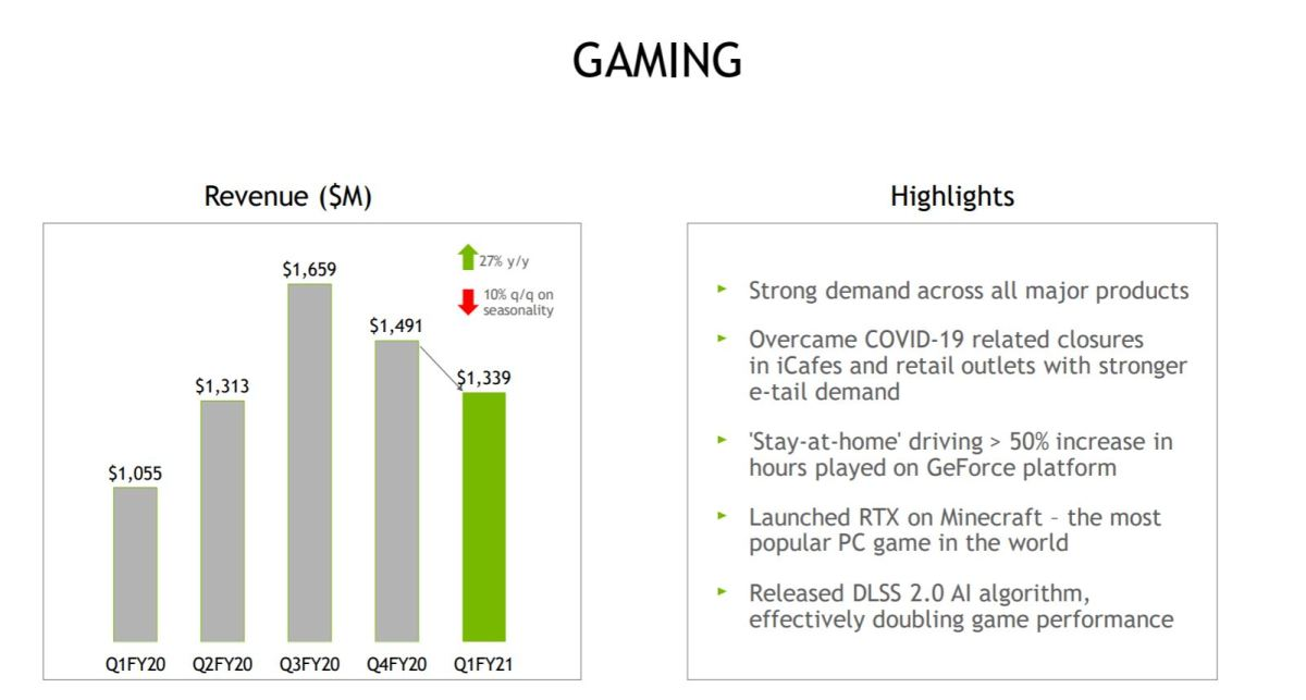 Nvidia's April quarter Gaming segment performance. Source: Nvidia.