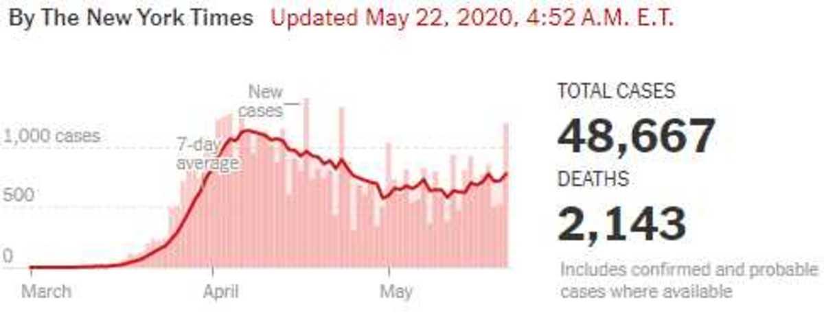 Virus May 22 2020