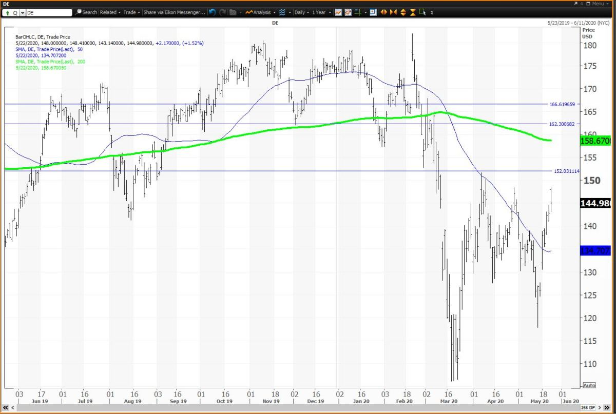 Daily Chart for Deere