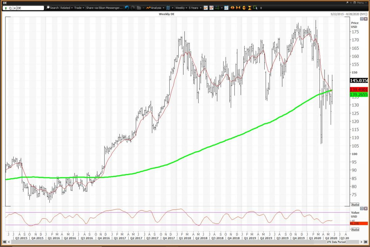 Weekly Chart for Deere