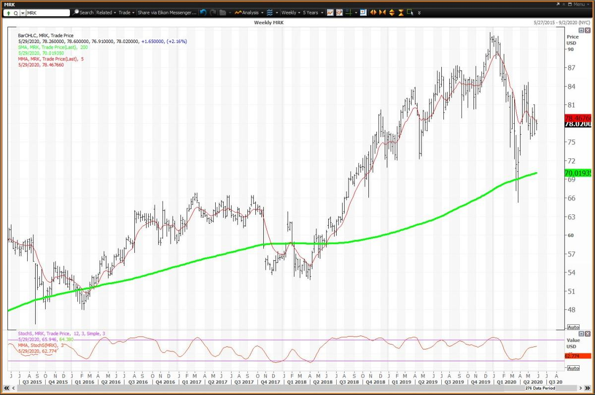 Weekly Chart for Merck